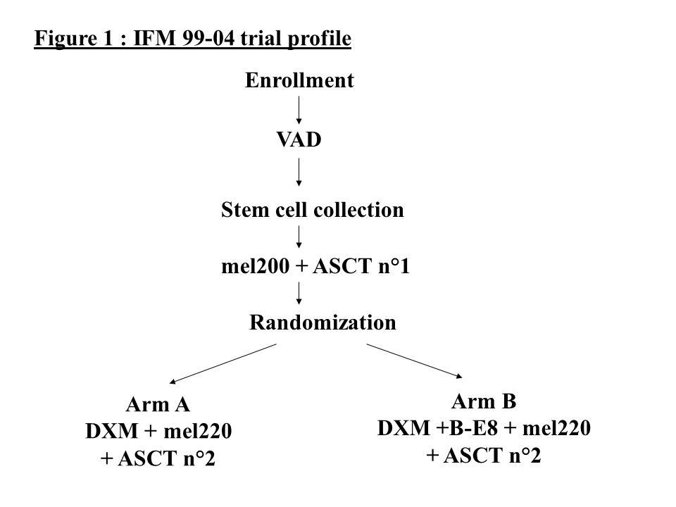 01224364860 0 0.1 0.2 0.3 0.4 0.5 0.6 0.7 0.8 0.9 1.0 Probability of Survival Non randomized Randomized All patients, n = 219 months Figure 4.