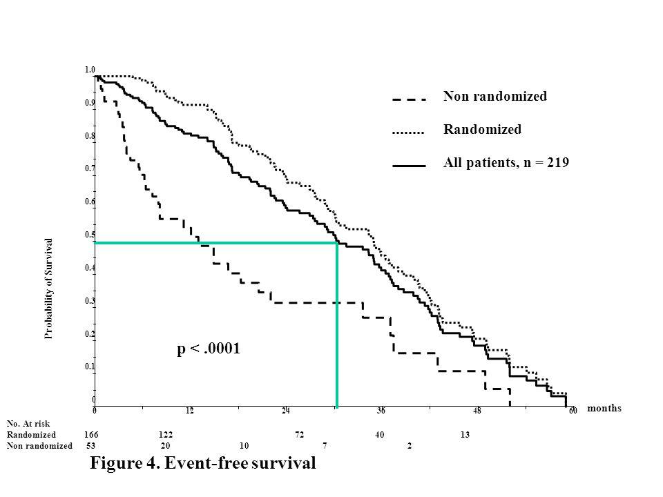 Myelome Allogreffe à conditionnement atténué. Kroger N et al Blood 2002; 100: 3919