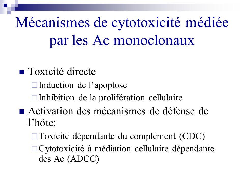 Mécanismes de cytotoxicité médiée par les Ac monoclonaux Toxicité directe Induction de lapoptose Inhibition de la prolifération cellulaire Activation