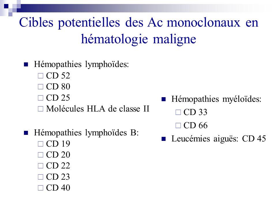 Cibles potentielles des Ac monoclonaux en hématologie maligne Hémopathies lymphoïdes: CD 52 CD 80 CD 25 Molécules HLA de classe II Hémopathies lymphoï