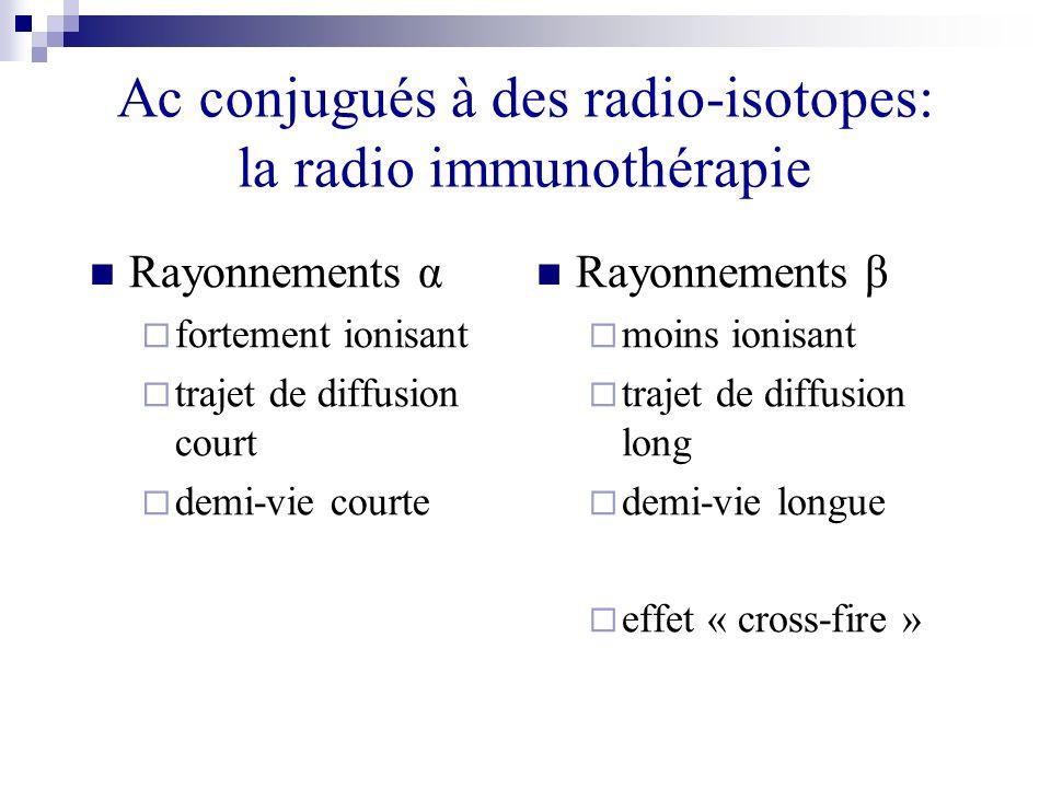 Ac conjugués à des radio-isotopes: la radio immunothérapie Rayonnements α fortement ionisant trajet de diffusion court demi-vie courte Rayonnements β