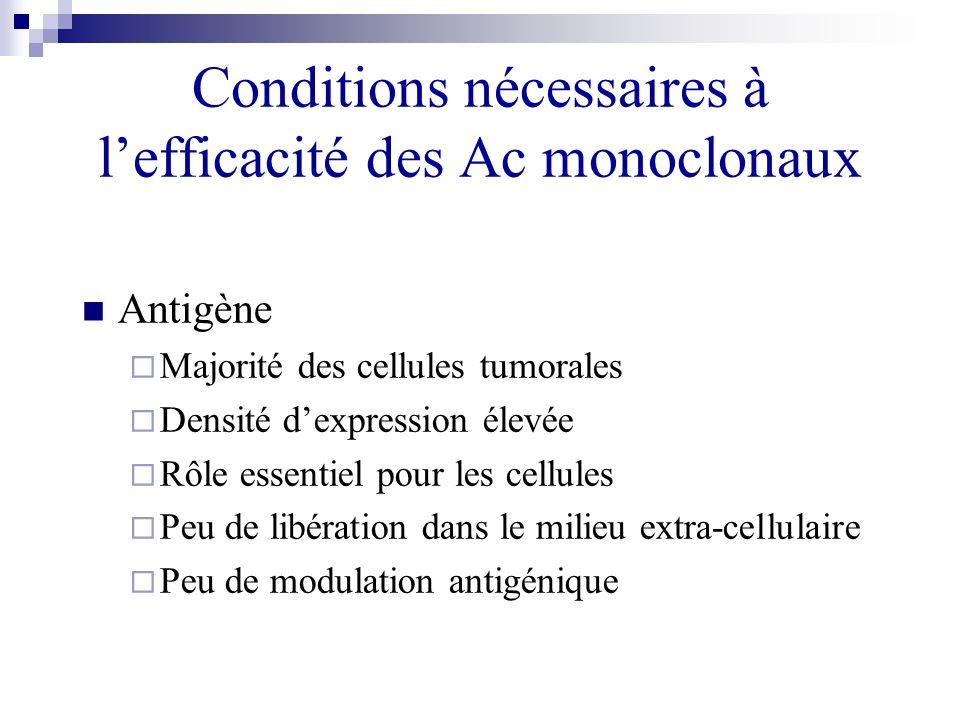 Conditions nécessaires à lefficacité des Ac monoclonaux Antigène Majorité des cellules tumorales Densité dexpression élevée Rôle essentiel pour les ce