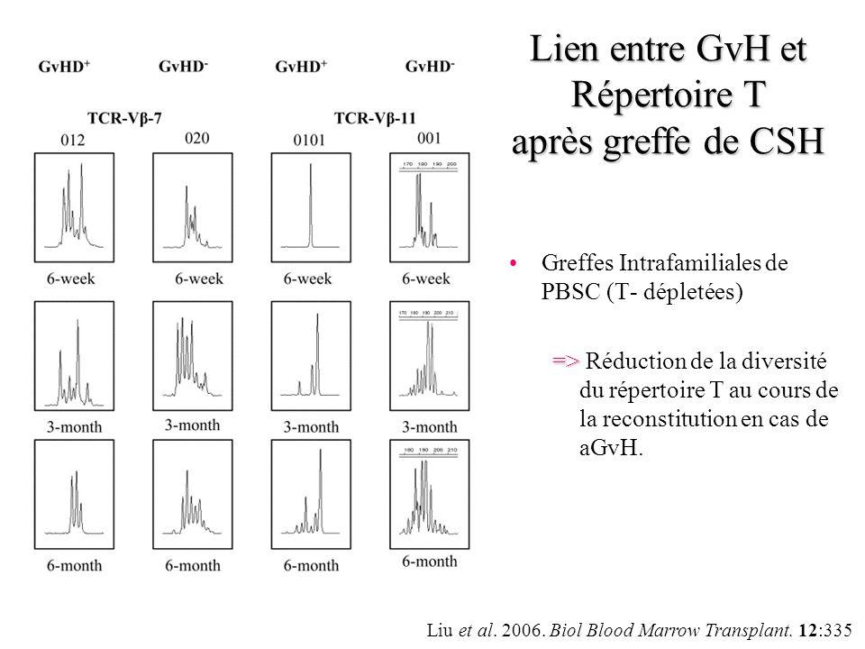 Greffes Intrafamiliales de PBSC (T- dépletées) => => Réduction de la diversité du répertoire T au cours de la reconstitution en cas de aGvH. Pas de Gv
