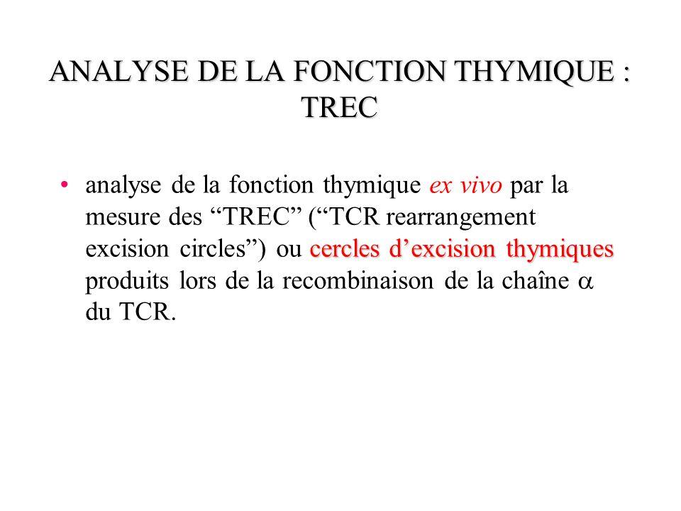 ANALYSE DE LA FONCTION THYMIQUE : TREC cercles dexcision thymiquesanalyse de la fonction thymique ex vivo par la mesure des TREC (TCR rearrangement ex
