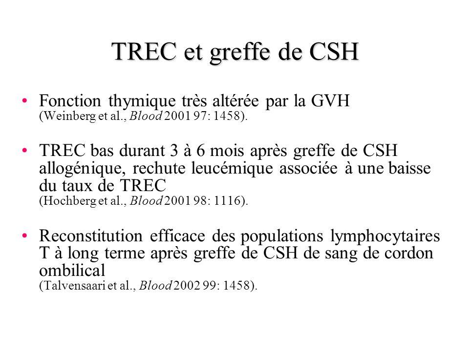 TREC et greffe de CSH Fonction thymique très altérée par la GVH (Weinberg et al., Blood 2001 97: 1458). TREC bas durant 3 à 6 mois après greffe de CSH