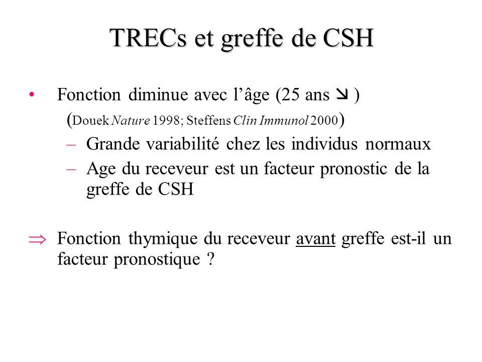 Fonction diminue avec lâge (25 ans ) ( Douek Nature 1998; Steffens Clin Immunol 2000 ) –Grande variabilité chez les individus normaux –Age du receveur