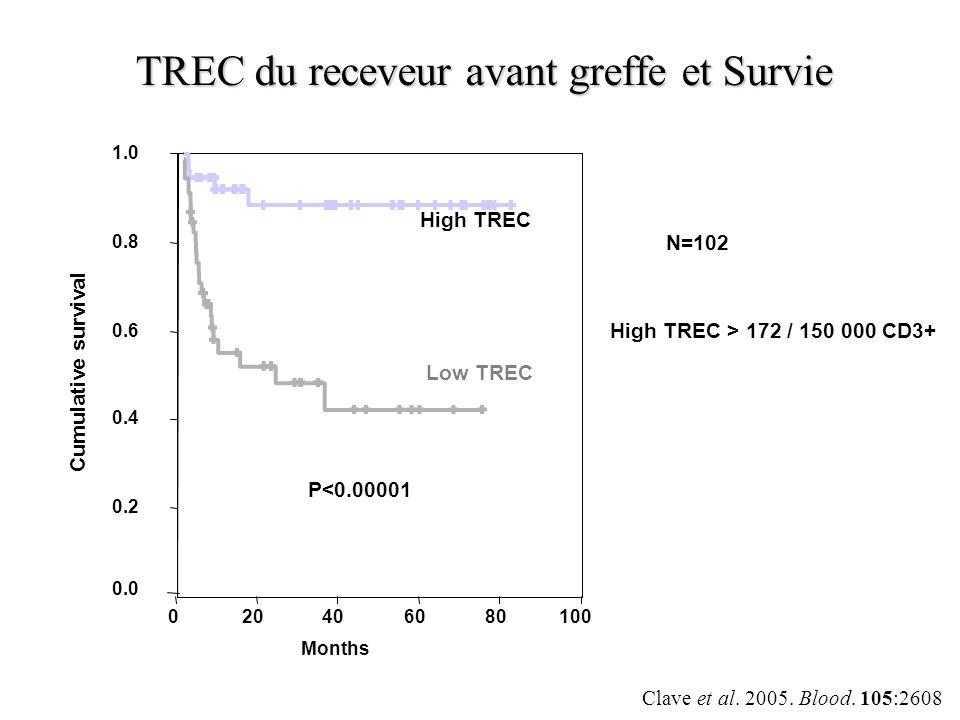 TREC du receveur avant greffe et Survie 1.0 0.8 0.6 0.4 0.2 0.0 P<0.00001 100806040200 Months High TREC Low TREC Cumulative survival High TREC > 172 /