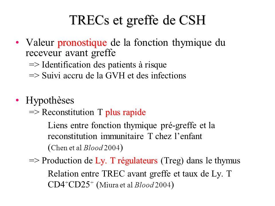 pronostiqueValeur pronostique de la fonction thymique du receveur avant greffe => Identification des patients à risque => Suivi accru de la GVH et des