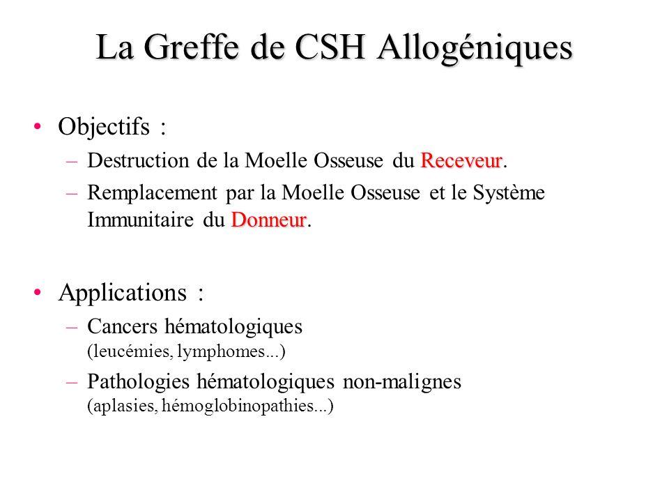 La Greffe de CSH Allogéniques Objectifs : Receveur –Destruction de la Moelle Osseuse du Receveur. Donneur –Remplacement par la Moelle Osseuse et le Sy