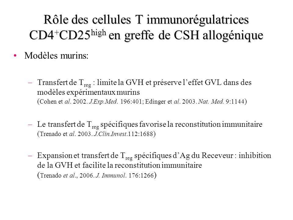 Rôle des cellules T immunorégulatrices CD4 + CD25 high en greffe de CSH allogénique Modèles murins: –Transfert de T reg : limite la GVH et préserve le