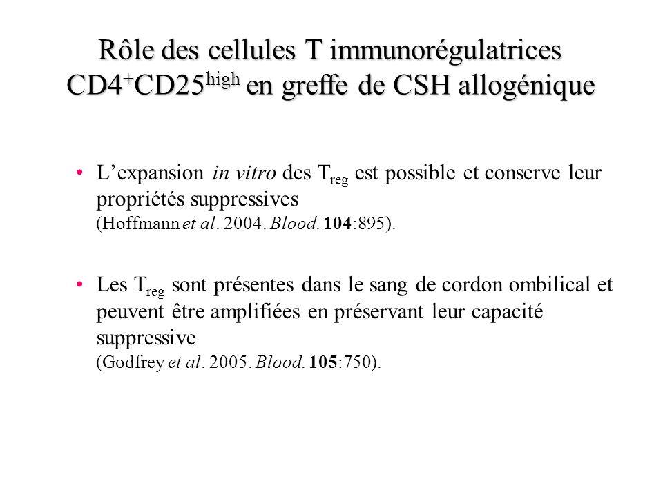 Lexpansion in vitro des T reg est possible et conserve leur propriétés suppressives (Hoffmann et al. 2004. Blood. 104:895). Les T reg sont présentes d