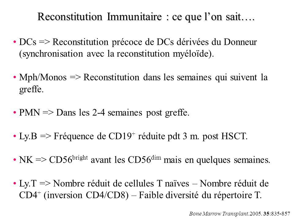 Bone Marrow Transplant.2005. 35:835-857 Reconstitution Immunitaire : ce que lon sait…. DCs => Reconstitution précoce de DCs dérivées du Donneur (synch