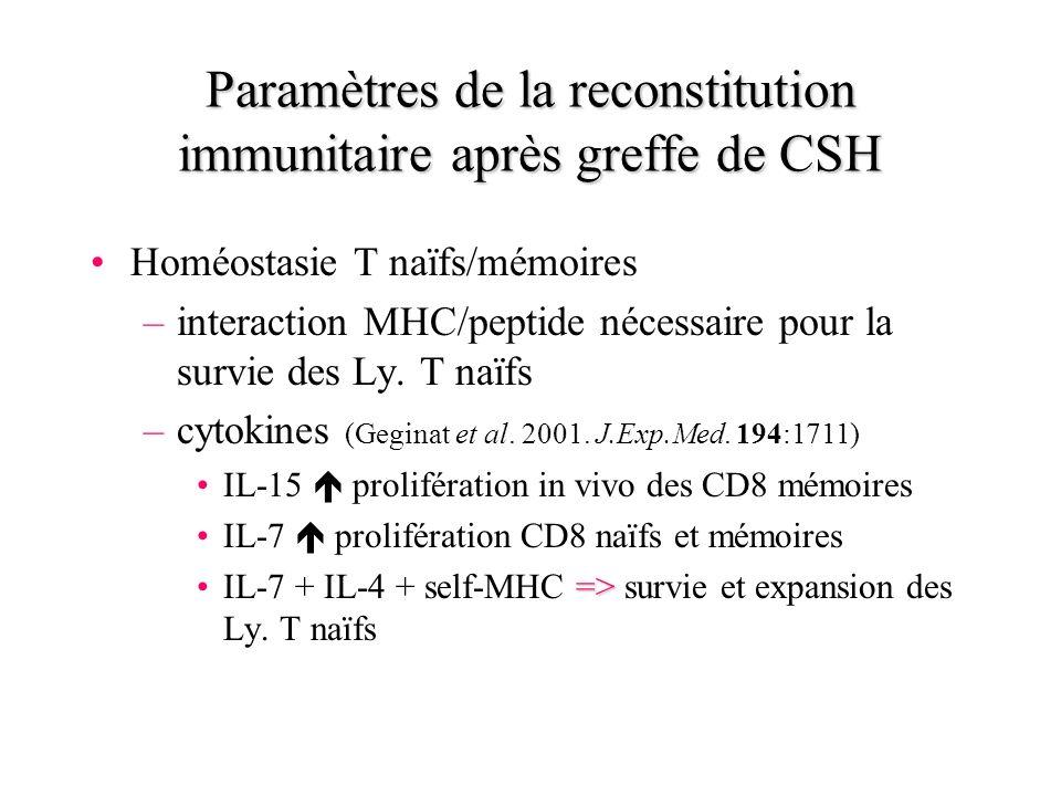 Paramètres de la reconstitution immunitaire après greffe de CSH Homéostasie T naïfs/mémoires –interaction MHC/peptide nécessaire pour la survie des Ly