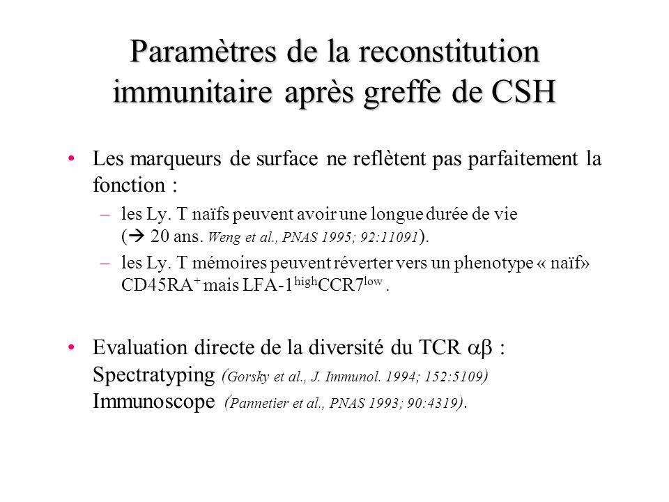 Paramètres de la reconstitution immunitaire après greffe de CSH Les marqueurs de surface ne reflètent pas parfaitement la fonction : –les Ly. T naïfs