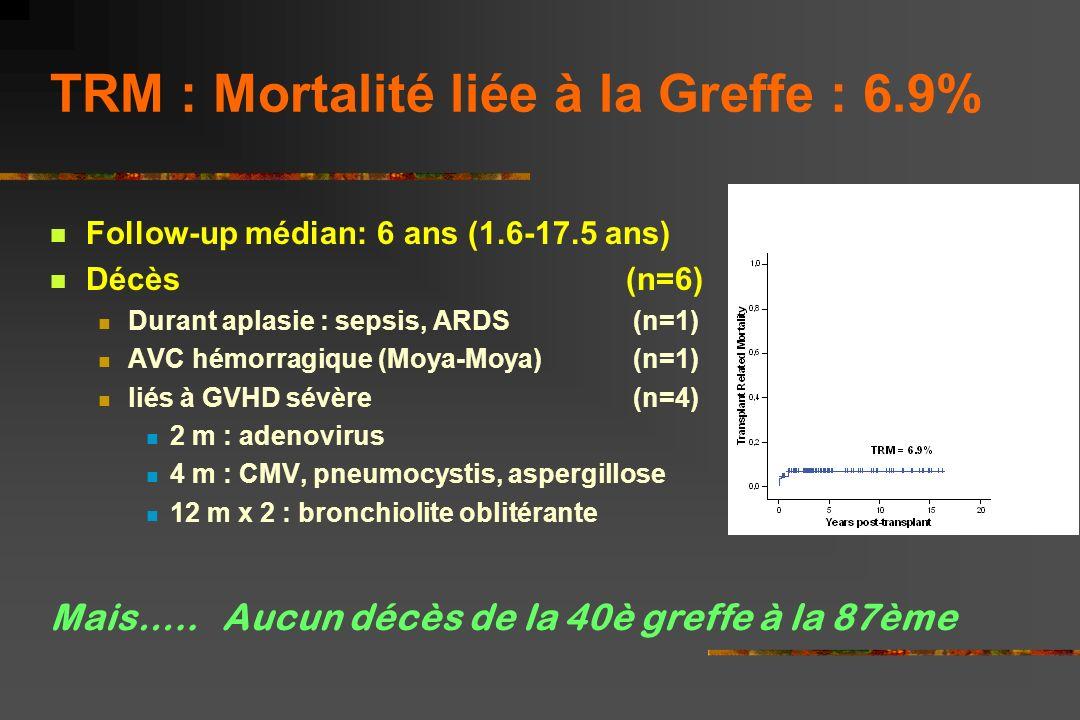 Prise de Greffe 86/87 prise de greffe Neutrophiles > 500/mm³ moy : 21.7 (± 7.7) jours (moelle) vs 34 (± 11) jours (cordons) p <.001 Plaquettes > 50,00