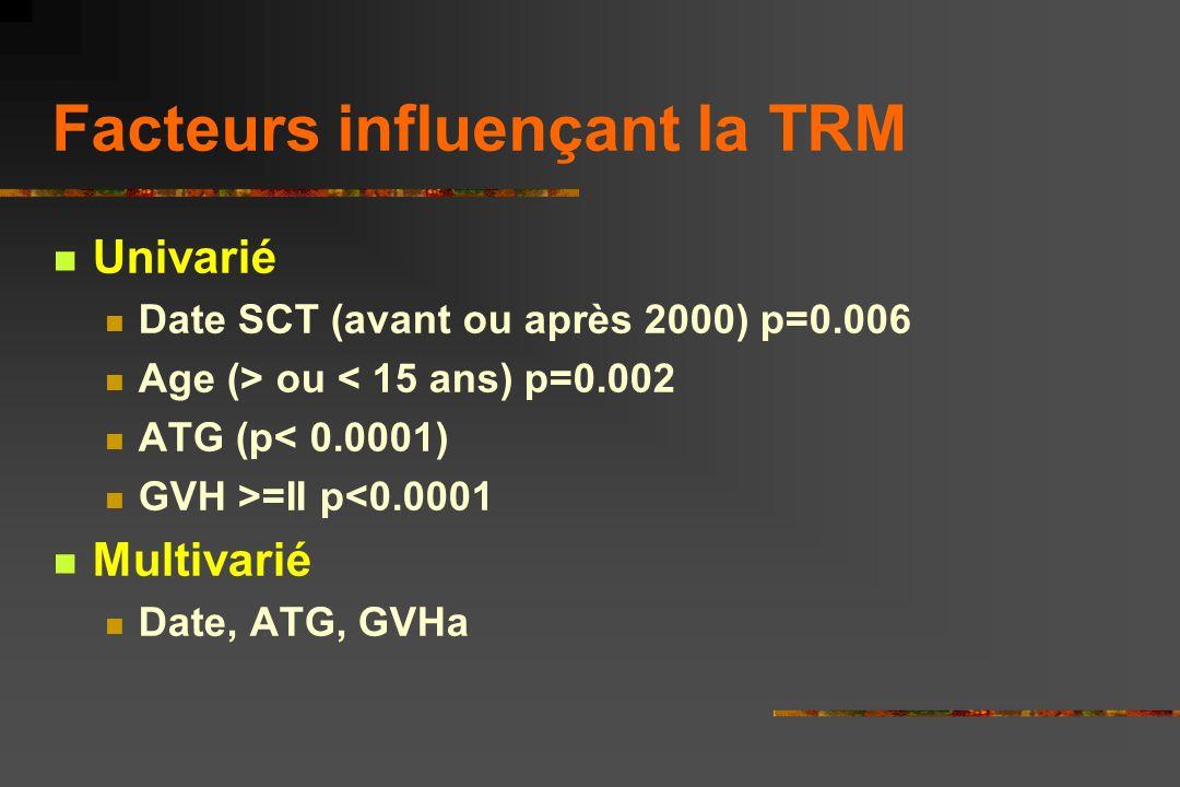 TRM : Mortalité liée à la Greffe : 6.9% Follow-up médian: 6 ans (1.6-17.5 ans) Décès (n=6) Durant aplasie : sepsis, ARDS (n=1) AVC hémorragique (Moya-