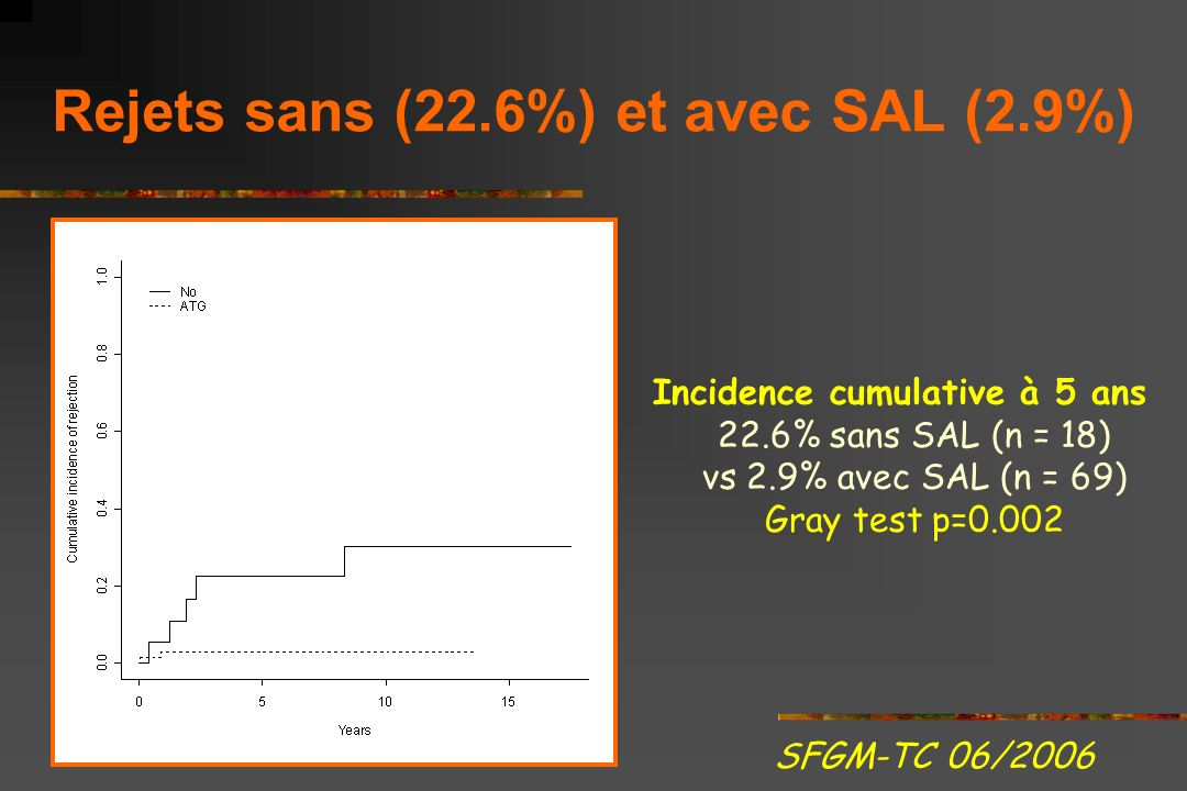 GVH Aigue Grades 17 (20%) grade>= II 10 grade II, 11.6% 5 grade III, 5.8% 2 grade IV, 2.3% Comparaison Cordons vs Moelle Grade >=II (23% vs 0%) p NS=0