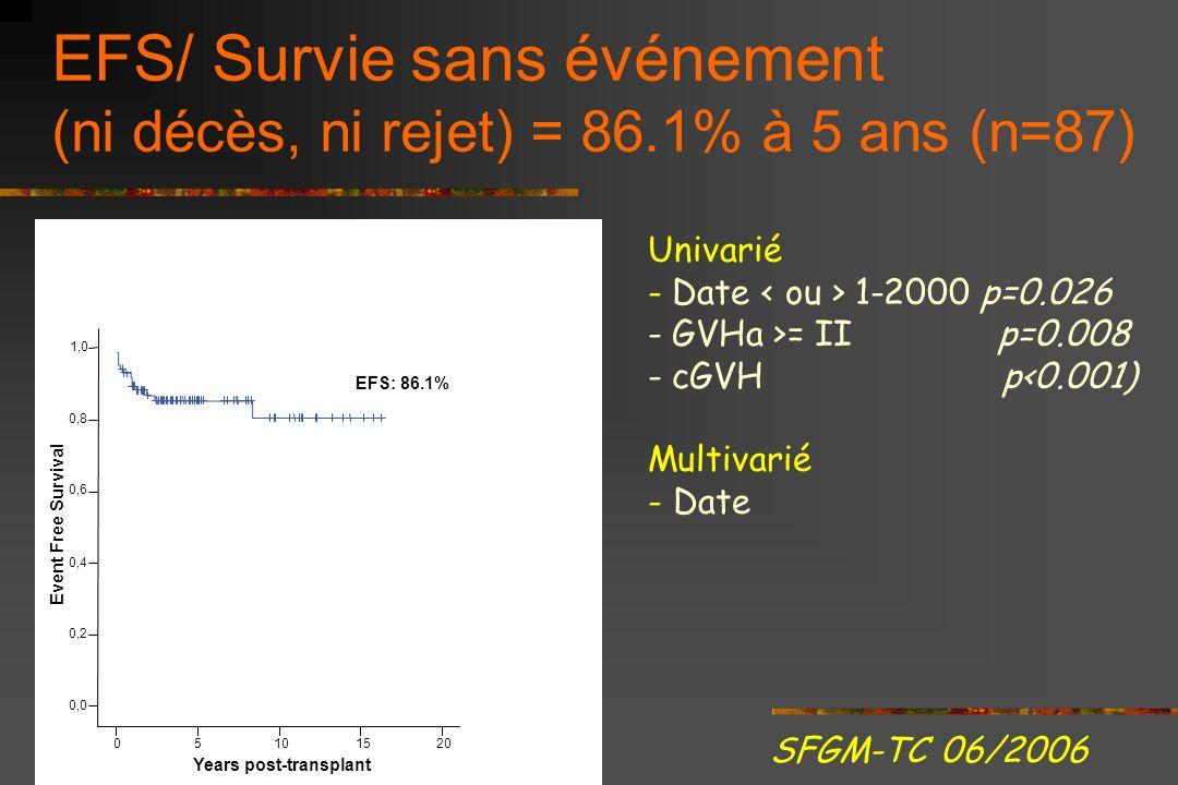 Rejets sans (22.6%) et avec SAL (2.9%) Incidence cumulative à 5 ans 22.6% sans SAL (n = 18) vs 2.9% avec SAL (n = 69) Gray test p=0.002 SFGM-TC 06/200