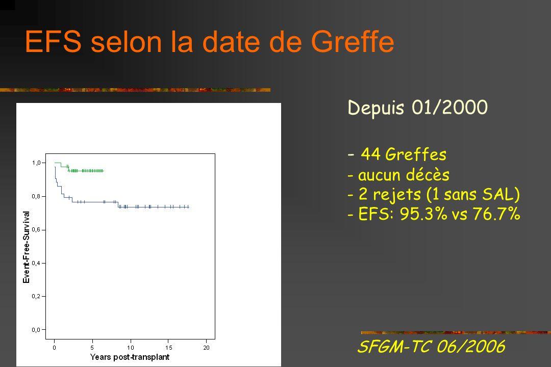 EFS/ Survie sans événement (ni décès, ni rejet) = 86.1% à 5 ans (n=87) SFGM-TC 06/2006 Univarié - Date 1-2000 p=0.026 - GVHa >= II p=0.008 - cGVH p<0.