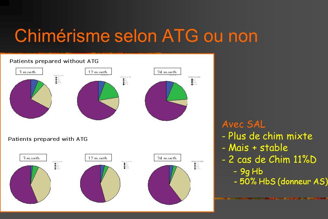 Comparaison Cordons vs Moelles <15 ans et SAL: EFS selon greffon Follow-Up (ans) 121086420 EFS 1,00,90,80,70,60,50,40,30,20,10 0,00 Greffon moelle n=4