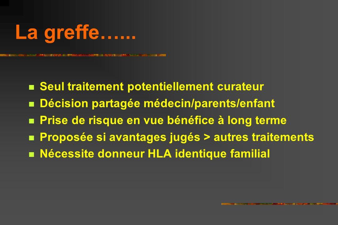 Le Point sur la Greffe dans la Drépanocytose en 2006 Françoise Bernaudin pour la SFGM-TC CHI, Créteil Hôpital St-Louis, Paris AIH, Marseille 1-10-2006