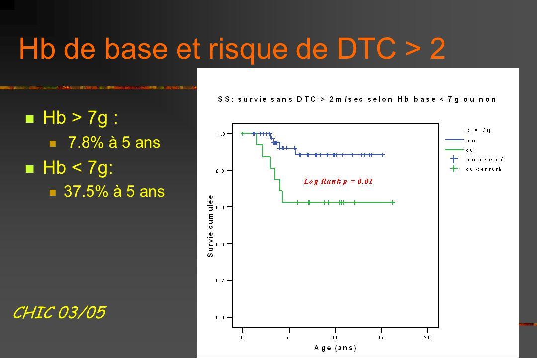 Survie sans DTC patho (> 2m/sec) Seuls les SS/Sb0 concernés âges 1.5 à 5.7 ans à 3 ans: 7.9% à 5 ans: 19.6% p=0.038 CHIC 02/2006