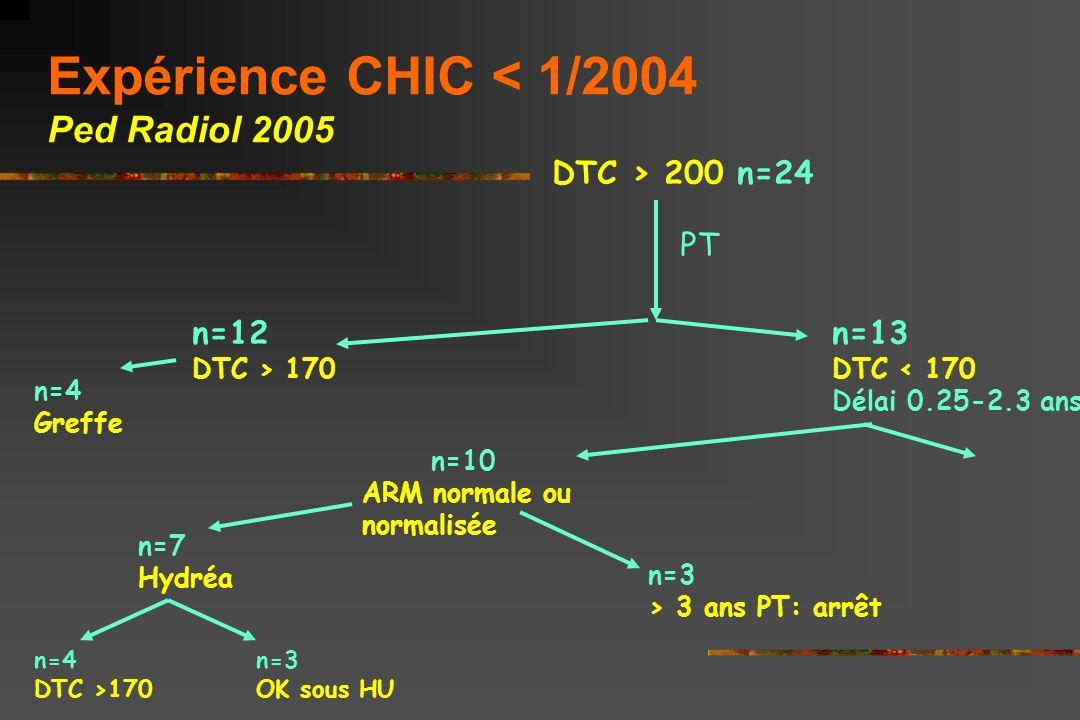 Hb de base et risque de DTC > 2 Hb > 7g : 7.8% à 5 ans Hb < 7g: 37.5% à 5 ans CHIC 03/05