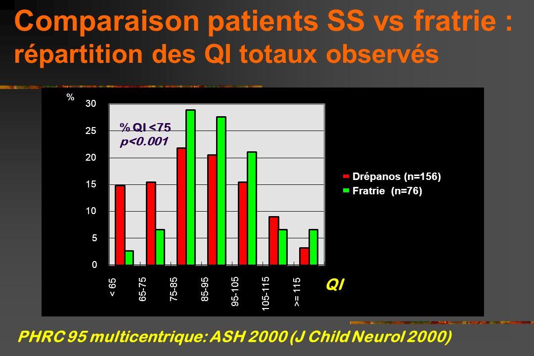 Fréquence des QI < 75 : relation avec l'Ht, les plaquettes et l'IRM PHRC 95, ASH 2000 (J Child Neurol 2000) % QI <75 p Ht 20%64.2 vs 24.8% 0.002 Plaq.