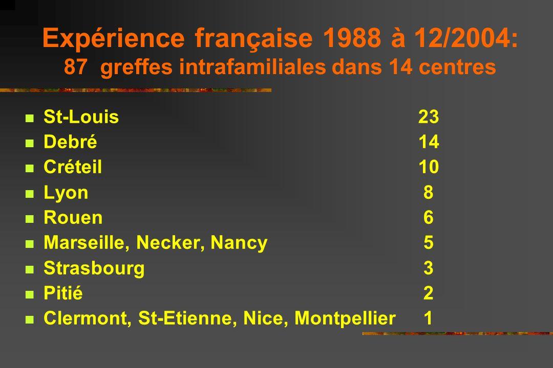 Expérience française 1988 à 12/2004: 87 greffes intrafamiliales dans 14 centres St-Louis 23 Debré 14 Créteil10 Lyon 8 Rouen 6 Marseille, Necker, Nancy 5 Strasbourg 3 Pitié 2 Clermont, St-Etienne, Nice, Montpellier 1