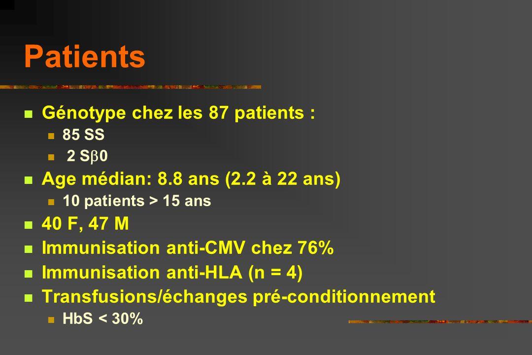 Patients Génotype chez les 87 patients : 85 SS 2 S 0 Age médian: 8.8 ans (2.2 à 22 ans) 10 patients > 15 ans 40 F, 47 M Immunisation anti-CMV chez 76% Immunisation anti-HLA (n = 4) Transfusions/échanges pré-conditionnement HbS < 30%