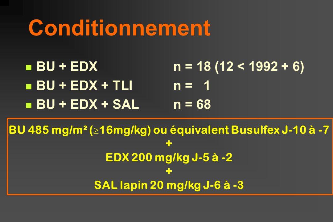Conditionnement BU + EDXn = 18 (12 < 1992 + 6) BU + EDX + TLIn = 1 BU + EDX + SALn = 68 BU 485 mg/m² ( 16mg/kg) ou équivalent Busulfex J-10 à -7 + EDX 200 mg/kg J-5 à -2 + SAL lapin 20 mg/kg J-6 à -3