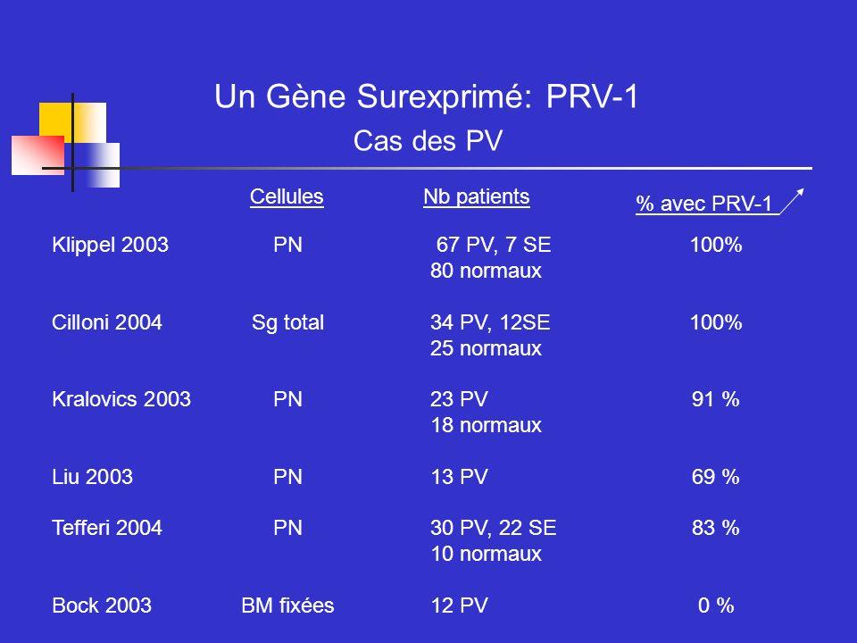 Un Gène Surexprimé: PRV-1 Cas des PV CellulesNb patients % avec PRV-1 Klippel 2003 PN 67 PV, 7 SE100% 80 normaux Cilloni 2004Sg total34 PV, 12SE100% 2