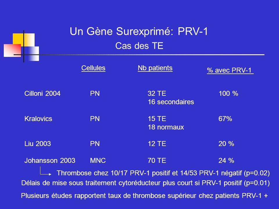 Un Gène Surexprimé: PRV-1 Cas des TE CellulesNb patients % avec PRV-1 Cilloni 2004PN32 TE100 % 16 secondaires KralovicsPN15 TE67% 18 normaux Liu 2003P