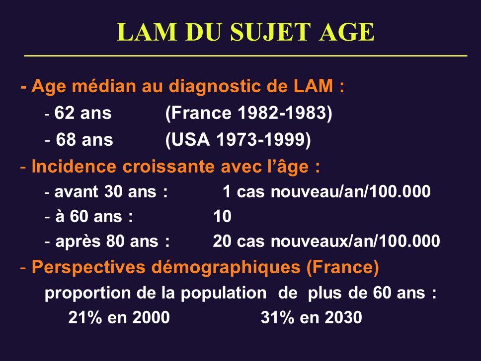 LAM DU SUJET AGE - Age médian au diagnostic de LAM : - 62 ans (France 1982-1983) - 68 ans (USA 1973-1999) - Incidence croissante avec lâge : - avant 3