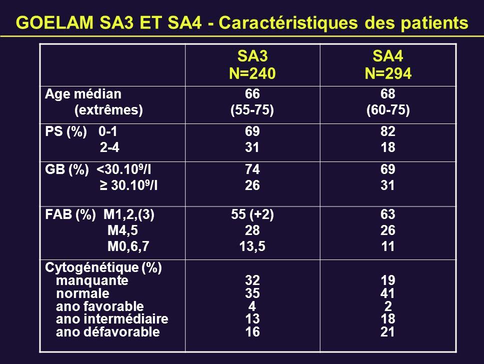 GOELAM SA3 ET SA4 - Caractéristiques des patients SA3 N=240 SA4 N=294 Age médian (extrêmes) 66 (55-75) 68 (60-75) PS (%) 0-1 2-4 69 31 82 18 GB (%) <3