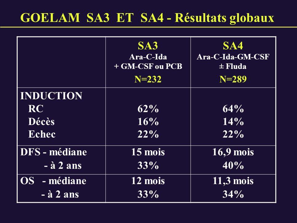 GOELAM SA3 ET SA4 - Résultats globaux SA3 Ara-C-Ida + GM-CSF ou PCB N=232 SA4 Ara-C-Ida-GM-CSF ± Fluda N=289 INDUCTION RC Décès Echec 62% 16% 22% 64%