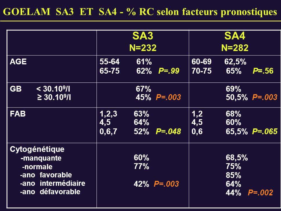 GOELAM SA3 ET SA4 - % RC selon facteurs pronostiques SA3 N=232 SA4 N=282 AGE55-64 61% 65-75 62% P=.99 60-69 62,5% 70-75 65% P=.56 GB < 30.10 9 /l 30.1