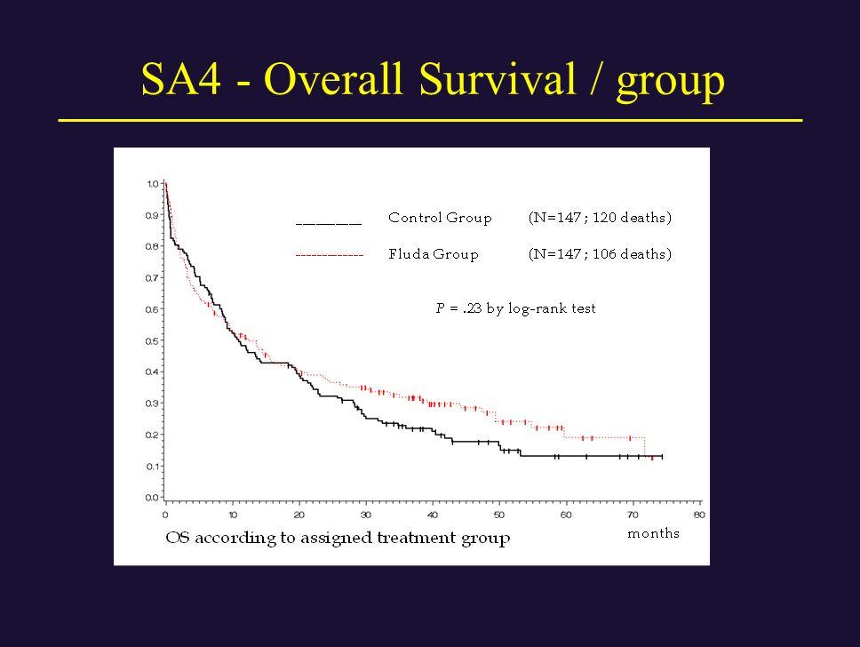 SA4 - Overall Survival / group