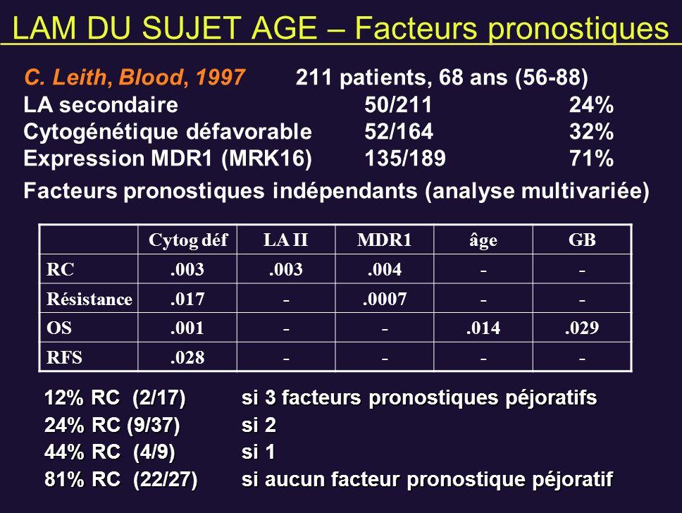 LAM DU SUJET AGE – Facteurs pronostiques C. Leith, Blood, 1997211 patients, 68 ans (56-88) LA secondaire50/21124% Cytogénétique défavorable52/16432% E