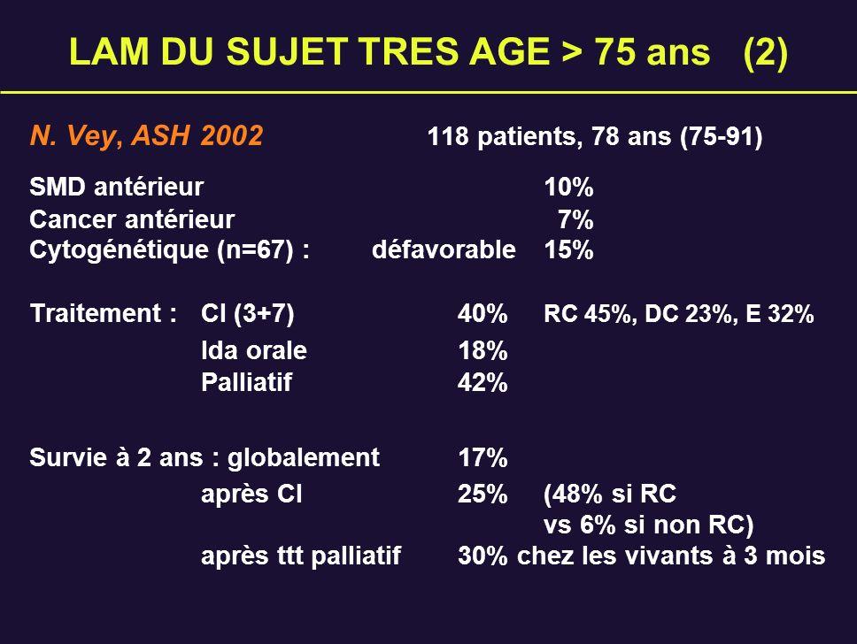 LAM DU SUJET TRES AGE > 75 ans (2) N. Vey, ASH 2002 118 patients, 78 ans (75-91) SMD antérieur 10% Cancer antérieur 7% Cytogénétique (n=67) : défavora