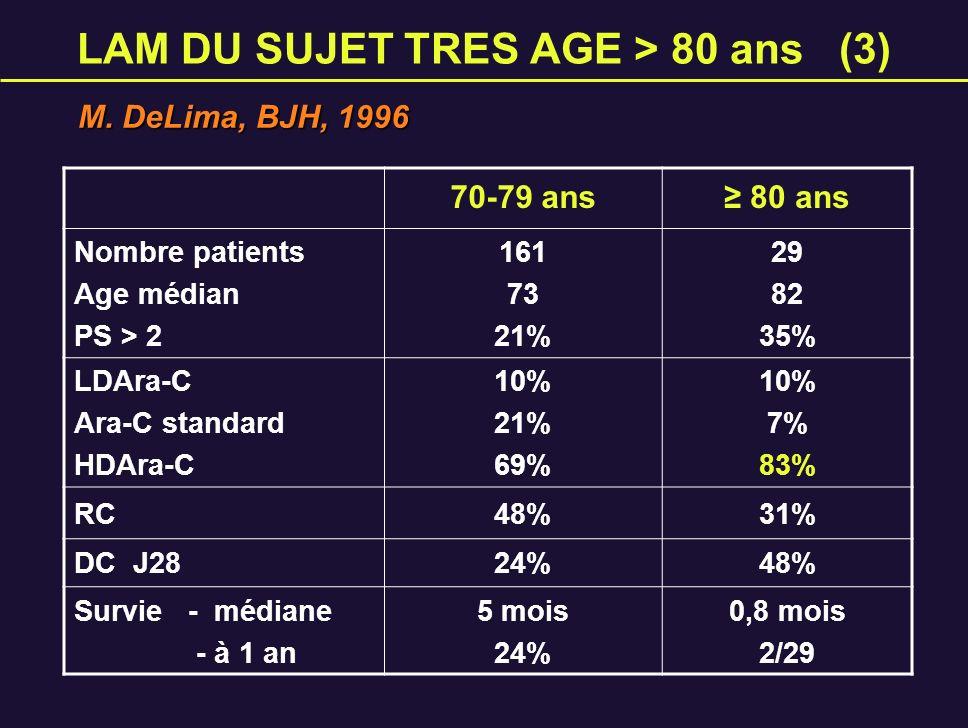 LAM DU SUJET TRES AGE > 80 ans (3) 70-79 ans 80 ans Nombre patients Age médian PS > 2 161 73 21% 29 82 35% LDAra-C Ara-C standard HDAra-C 10% 21% 69%