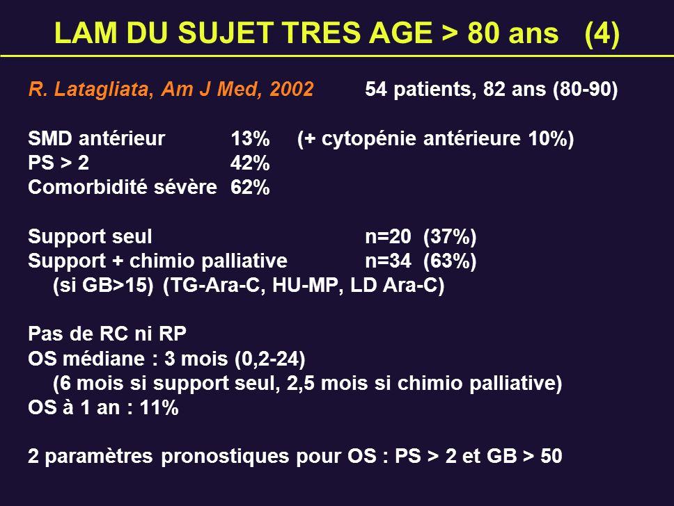 LAM DU SUJET TRES AGE > 80 ans (4) R. Latagliata, Am J Med, 200254 patients, 82 ans (80-90) SMD antérieur 13%(+ cytopénie antérieure 10%) PS > 242% Co