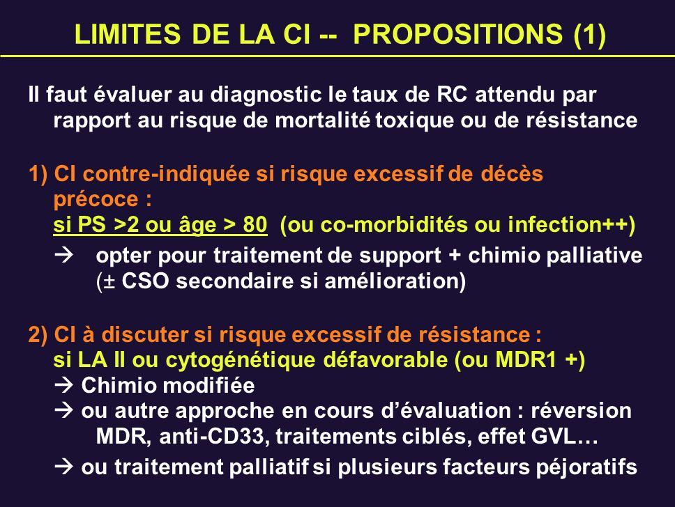LIMITES DE LA CI -- PROPOSITIONS (1) Il faut évaluer au diagnostic le taux de RC attendu par rapport au risque de mortalité toxique ou de résistance 1
