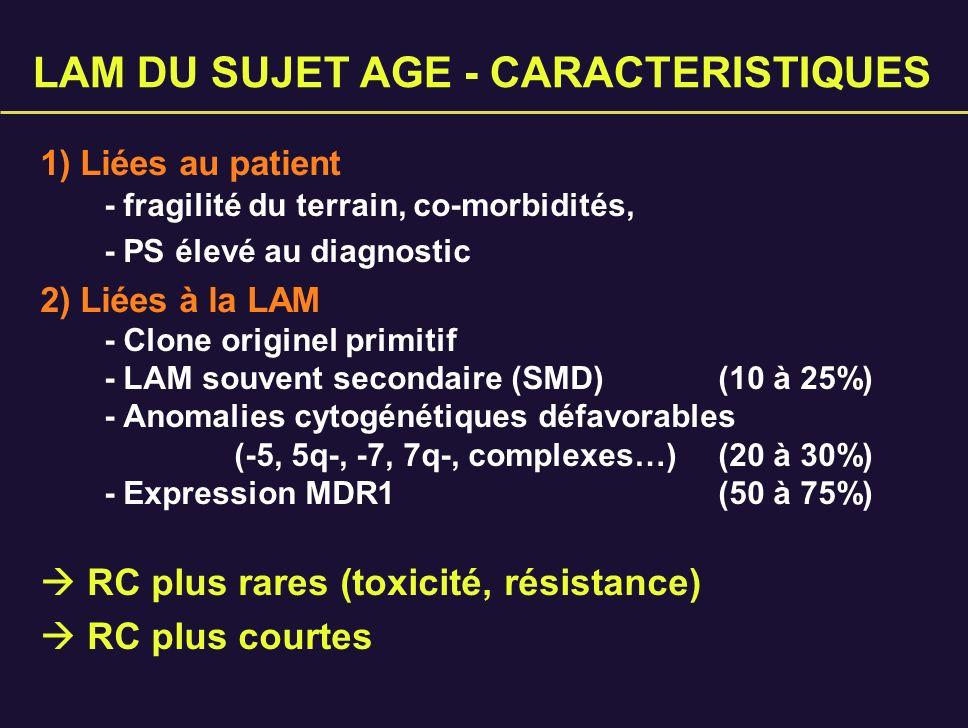 LAM DU SUJET AGE - CARACTERISTIQUES 1) Liées au patient - fragilité du terrain, co-morbidités, - PS élevé au diagnostic 2) Liées à la LAM - Clone orig