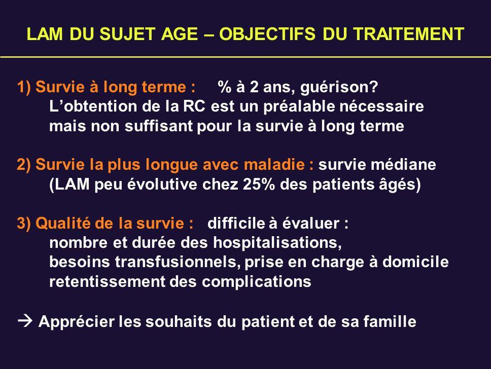 LAM DU SUJET AGE - APPROCHES THERAPEUTIQUES - Chimiothérapie intensive (CI) Schéma 3 + 7 ou équivalents neutropénie > 20 jours - Chimiothérapie suboptimale (CSO) Schémas 2+5, 1+3 LD Ara-C, Ida orale - Approches innovantes anti-CD33, thérapeutiques ciblées, effet GVL… - Support + chimiothérapie palliative Quelle chimio .