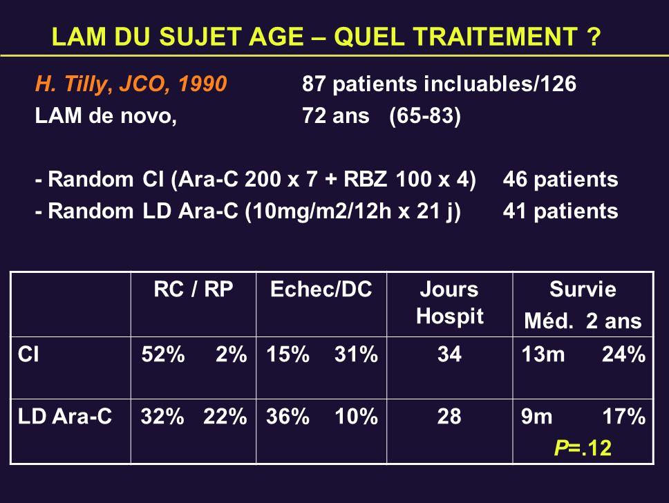 LAM DU SUJET AGE – QUEL TRAITEMENT ? H. Tilly, JCO, 199087 patients incluables/126 LAM de novo,72 ans (65-83) - Random CI (Ara-C 200 x 7 + RBZ 100 x 4