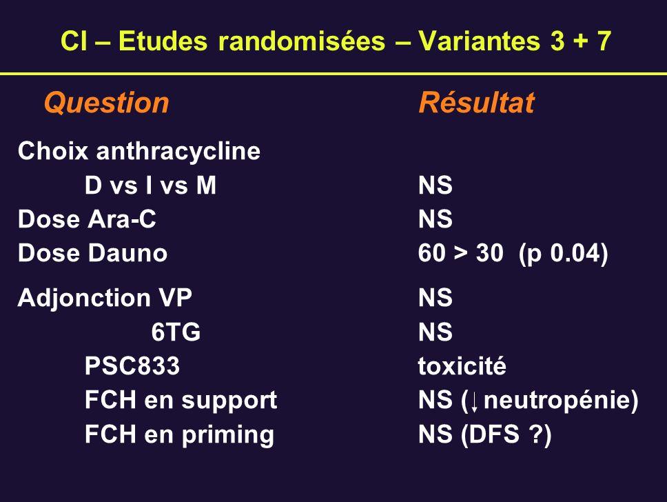 CI – Etudes randomisées – Variantes 3 + 7 Question Résultat Choix anthracycline D vs I vs MNS Dose Ara-CNS Dose Dauno 60 > 30 (p 0.04) Adjonction VPNS