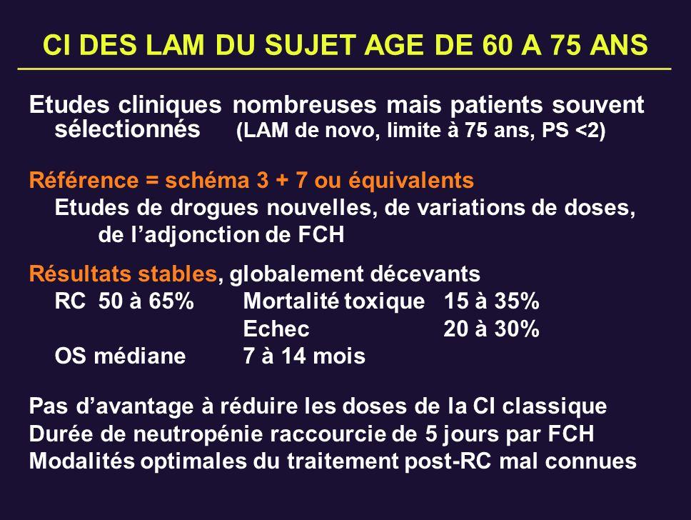 GOELAM SA3 ET SA4 - Caractéristiques des patients SA3 N=240 SA4 N=294 Age médian (extrêmes) 66 (55-75) 68 (60-75) PS (%) 0-1 2-4 69 31 82 18 GB (%) <30.10 9 /l 30.10 9 /l 74 26 69 31 FAB (%) M1,2,(3) M4,5 M0,6,7 55 (+2) 28 13,5 63 26 11 Cytogénétique (%) manquante normale ano favorable ano intermédiaire ano défavorable 32 35 4 13 16 19 41 2 18 21