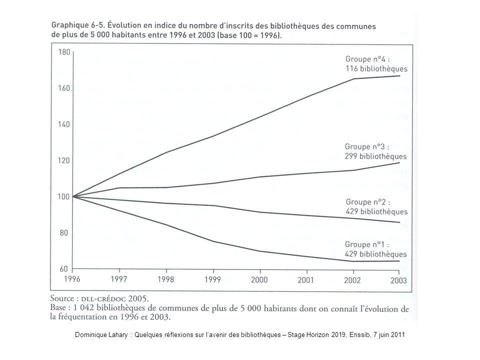Dominique Lahary : Quelques réflexions sur lavenir des bibliothèques – Stage Horizon 2019, Enssib, 7 juin 2011 Les bibliothèques en hausse ou en baisse (inscrits)