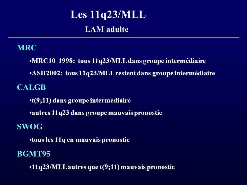 Les 11q23/MLL LAM adulte MRC MRC10 1998: tous 11q23/MLL dans groupe intermédiaire ASH2002: tous 11q23/MLL restent dans groupe intermédiaire CALGB t(9;
